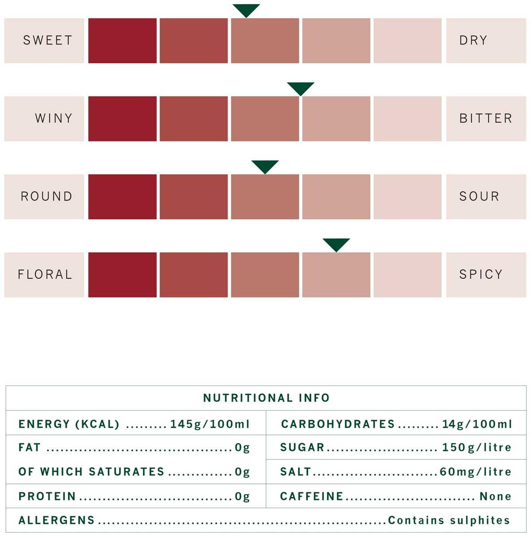 Rouge-profile