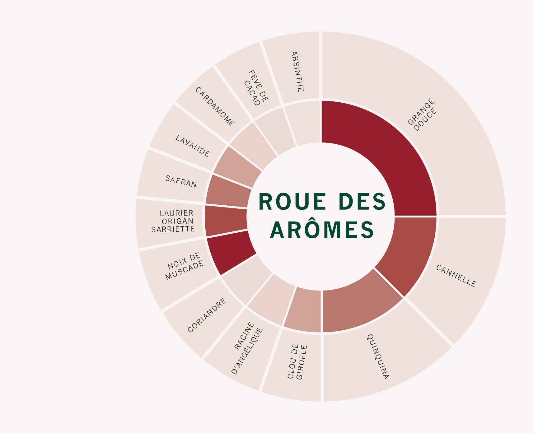 Rouge-wheel
